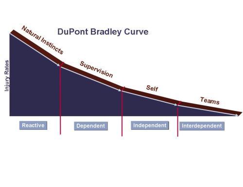 BradleyCurve