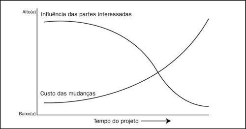 Custo_Mudancas
