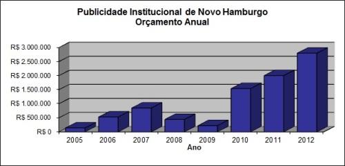 Gráfico Gastos Publicidade Institucional Novo Hamburgo