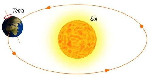 Movimentos de rotação e translação da Terra em torno do Sol