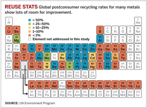 Tabela Periódica - Índice de reciclagem de metais