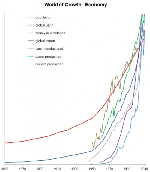 Crescimento da Economia Mundial
