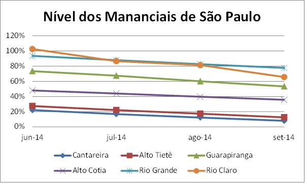 """São Paulo """"Atacama"""" – O Que Fazer Quando a Água Acabar? (2/3)"""