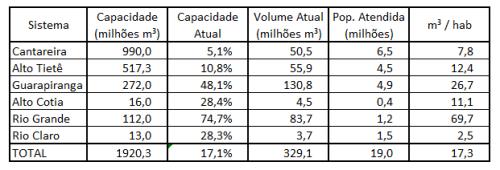 Seca_SP_Reservas_31-01-15