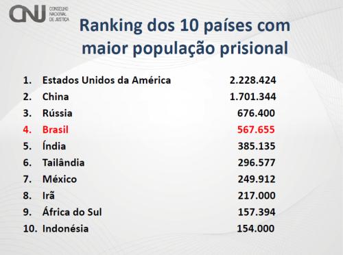 Ranking população prisional mundial