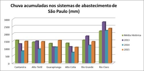 Grafico chuvas sp 2013-2015