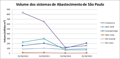 Grafico volumes sp 2013-2015