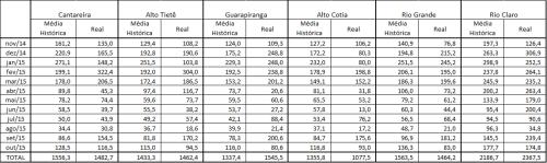 Tabela das chuvas sobre os sistemas de abastecimento de São Paulo em 2015
