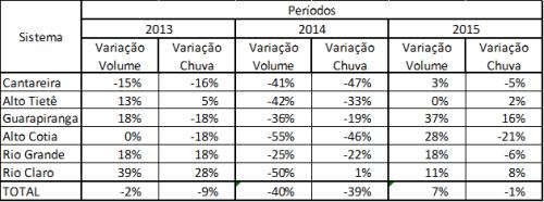 Tabela chuvas-volumes 2013-2015