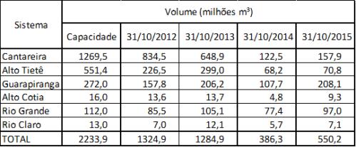 Tabela dos volumes dos sistemas de abastecimento de São Paulo entre outubro de 2012 e outubro de 2015