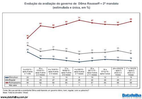 Avaliação presidente Dilma