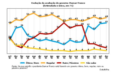 Avaliação presidente Itamar Franco