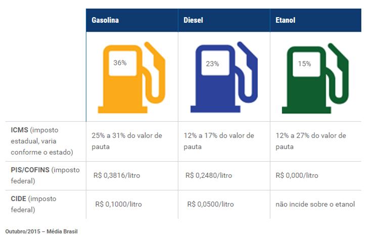 combustiveis_impostos