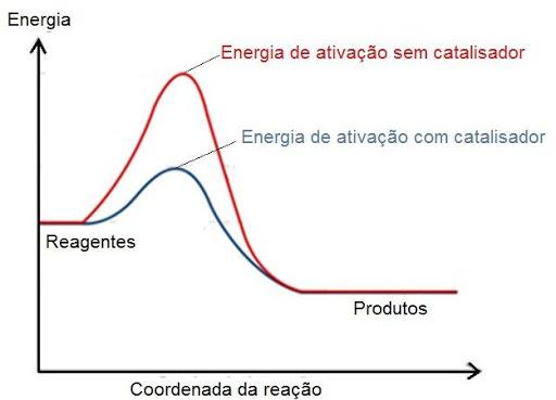 Energia ativacao