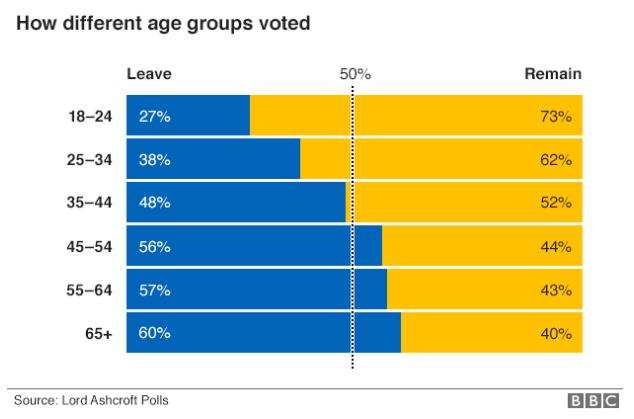 brexit-age-bbc