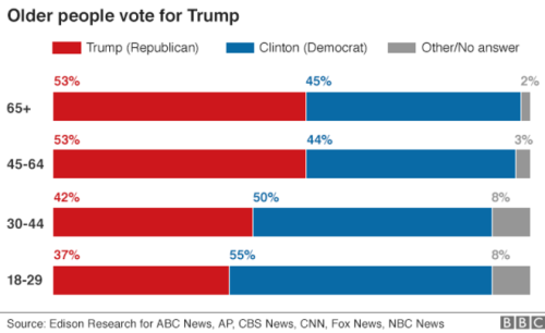 us_elections_2016_polls_age