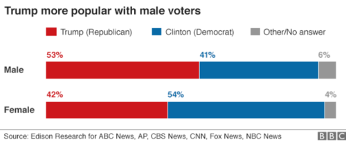 us_elections_2016_polls_gender
