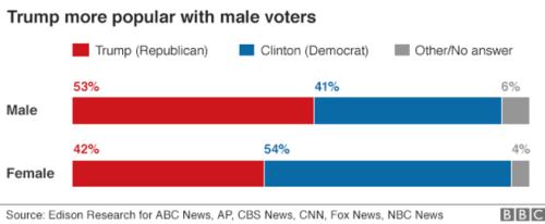 us_elections_2016_polls_gender