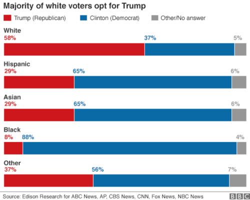 us_elections_2016_polls_race