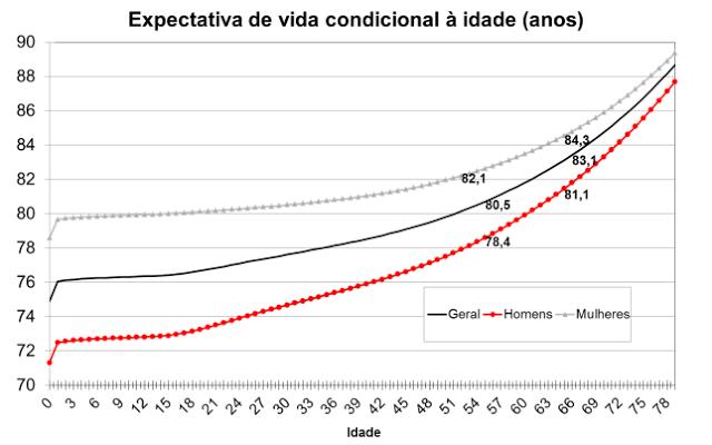 Expectativa de vida condicional