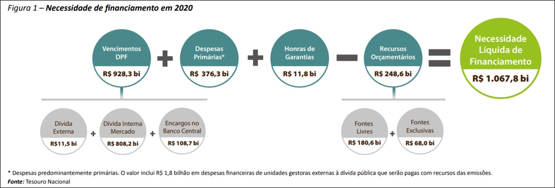 DPF - financiamento 2020